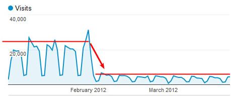 Les statistiques montrent une chute de trafic après la refonte du site web.