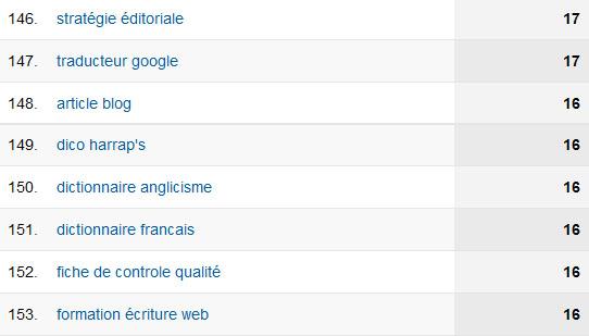 Google Analytics vous renseigne les mots clés qui génèrent du trafic
