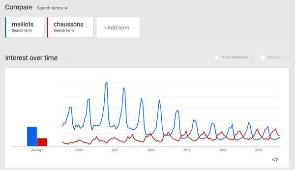 Comparaison des tendances de recherche entre maillots et chaussons
