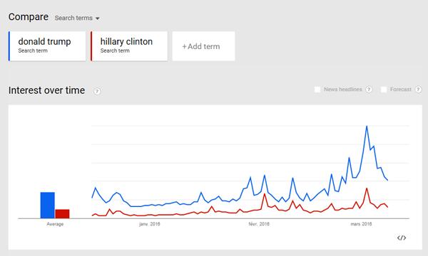 Comparaison des recherches entre Donald Trump et Hillary Clinton