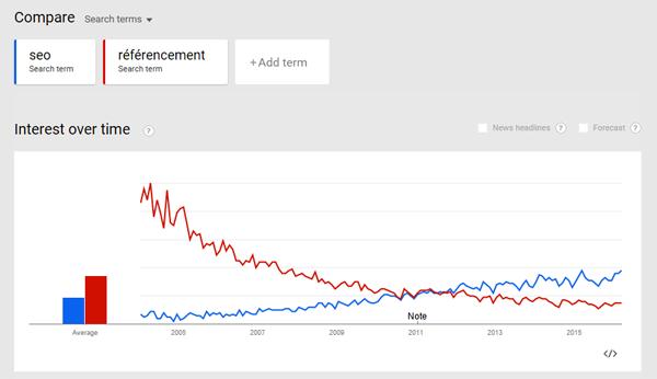 SEO versus référencement : évolution des tendances de recherche