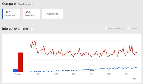SEO versus SEA : (mauvaise) comparaison des tendances de recherche
