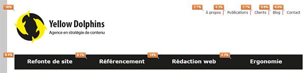 Taux de clic dans Google Analytics