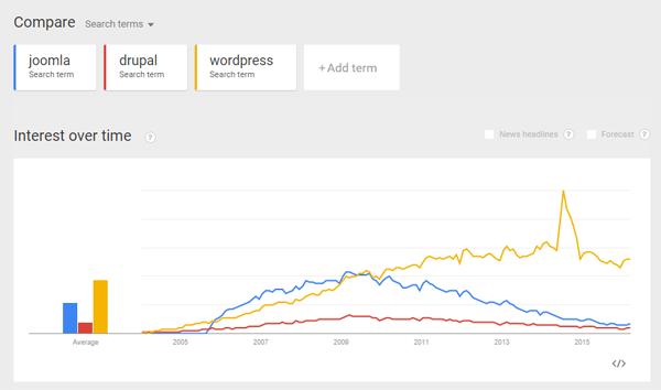 Wordpress, Joomla, Drupal : comparaison des tendances de recherche