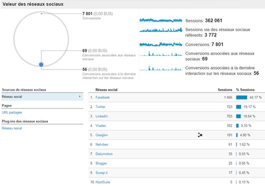Analyse des réseaux sociaux dans Google Analytics