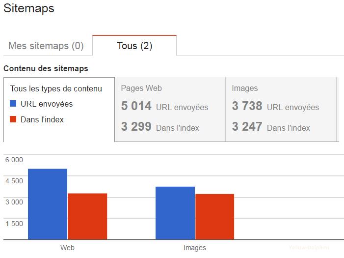 La publication du sitemap permet de voir le ratio de pages soumises et de pages indexées
