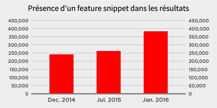 Evolution du taux d'affichage des feature snippets dans les résultats de Google, de 2014 à 2016