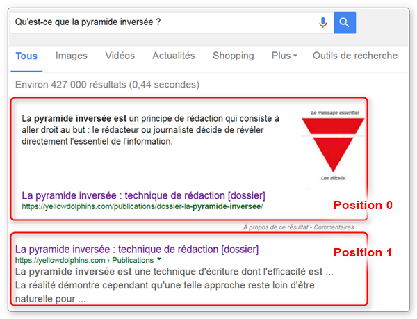 Exemple de Position 0 sur Google