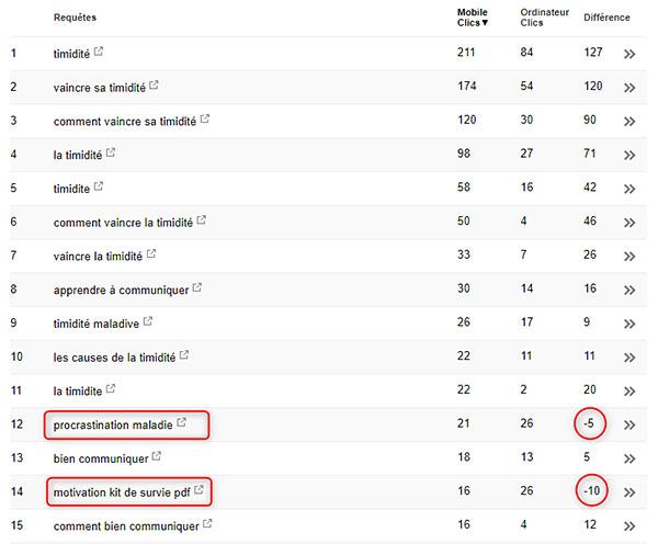Google Search console : éclairer les statistiques de trafic comparées entre version desktop et version mobile