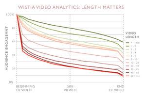 Quand les gens abandonnent-ils la lecture d'une vidéo ?