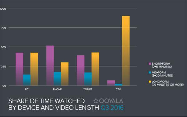 Durée de visionnement des vidéos : quelle différence entre desktop et mobile ?
