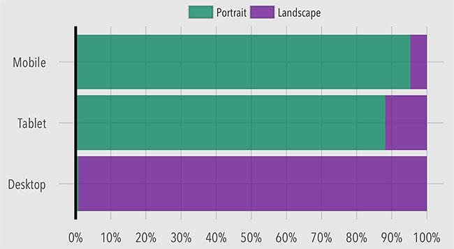 Statistiques mobiles : portrait versus paysage