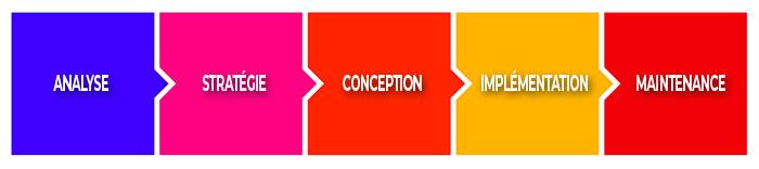 5 étapes de l'architecture de l'inforatm