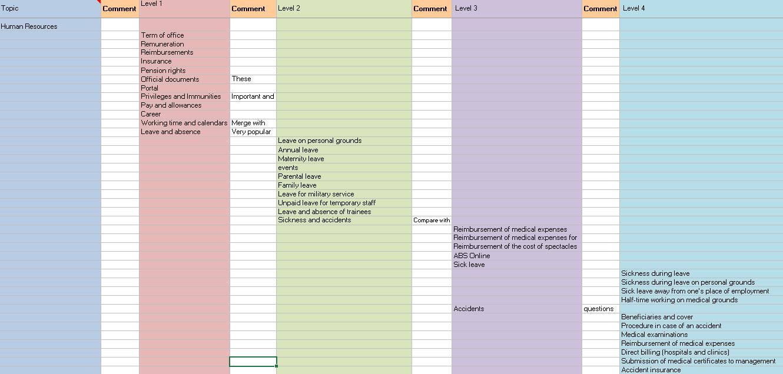 Plan de site détaillé de l'architecture d'information d'un intranet
