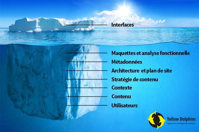La pyramide de l'architecture de l'information
