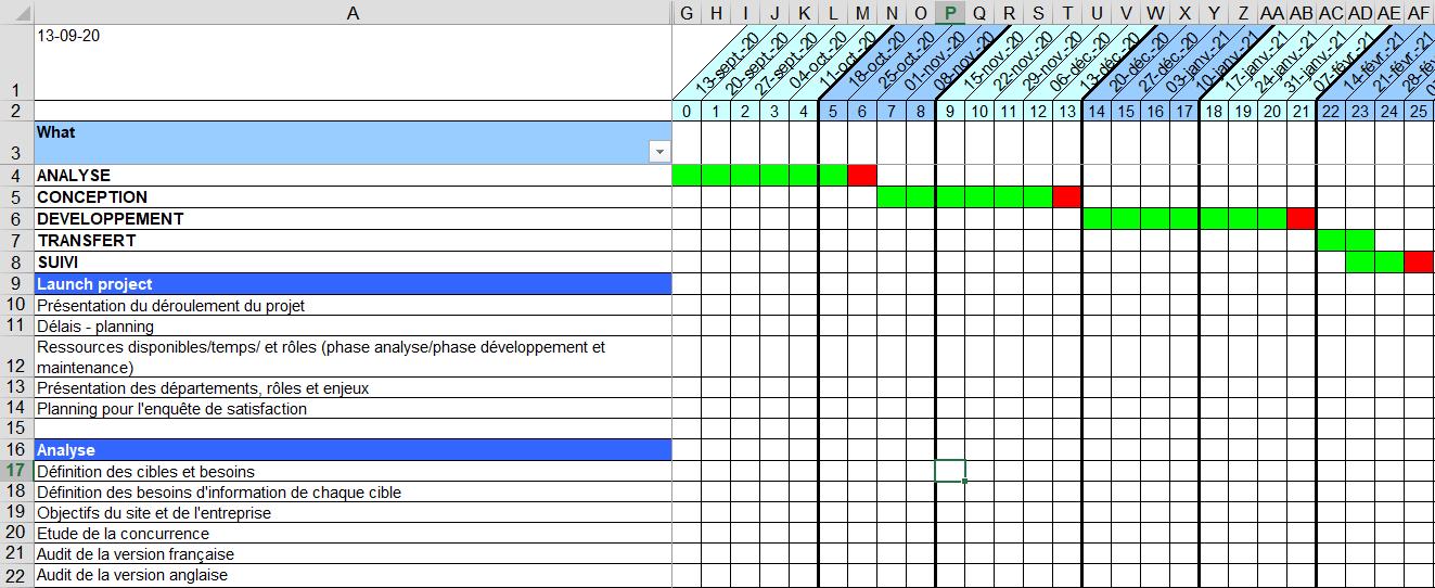 Planning détaillé pour une refonte de site
